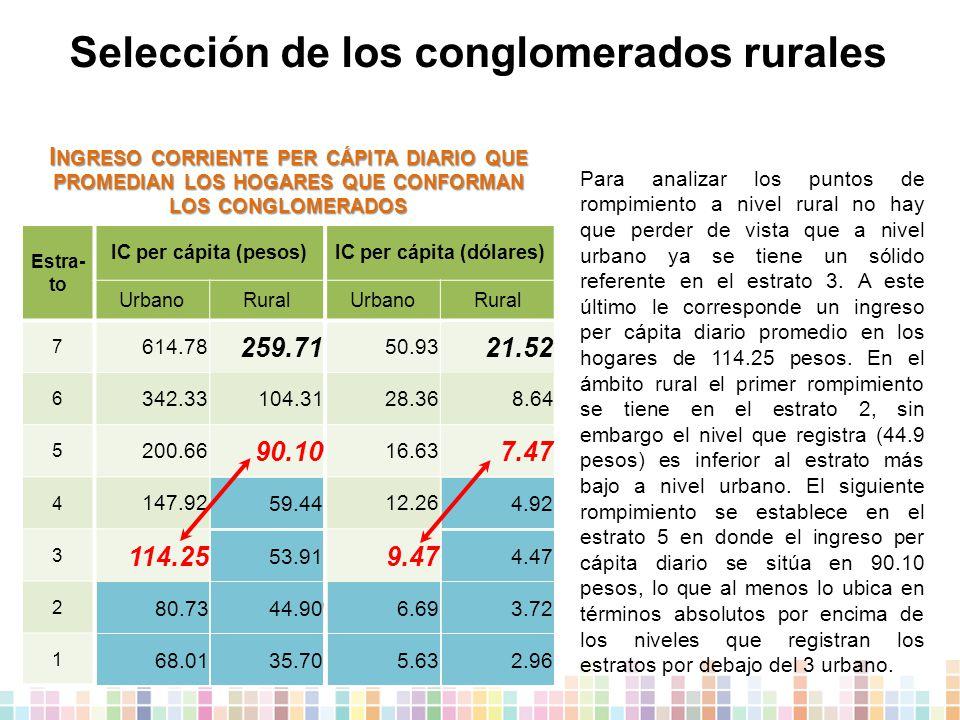 Selección de los conglomerados rurales Estra- to IC per cápita (pesos)IC per cápita (dólares) UrbanoRuralUrbanoRural 7 614.78259.7150.9321.52 6 342.33104.3128.368.64 5 200.6690.1016.637.47 4 147.9259.4412.264.92 3 114.2553.919.474.47 2 80.7344.906.693.72 1 68.0135.705.632.96 Para analizar los puntos de rompimiento a nivel rural no hay que perder de vista que a nivel urbano ya se tiene un sólido referente en el estrato 3.
