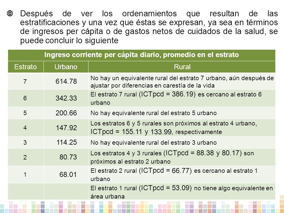  Después de ver los ordenamientos que resultan de las estratificaciones y una vez que éstas se expresan, ya sea en términos de ingresos per cápita o de gastos netos de cuidados de la salud, se puede concluir lo siguiente Ingreso corriente per cápita diario, promedio en el estrato EstratoUrbanoRural 7 614.78 No hay un equivalente rural del estrato 7 urbano, aún después de ajustar por diferencias en carestía de la vida 6 342.33 El estrato 7 rural (ICTpcd = 386.19) es cercano al estrato 6 urbano 5 200.66 No hay equivalente rural del estrato 5 urbano 4 147.92 Los estratos 6 y 5 rurales son próximos al estrato 4 urbano, ICTpcd = 155.11 y 133.99, respectivamente 3 114.25 No hay equivalente rural del estrato 3 urbano 2 80.73 Los estratos 4 y 3 rurales (ICTpcd = 88.38 y 80.17) son próximos al estrato 2 urbano 1 68.01 El estrato 2 rural (ICTpcd = 66.77) es cercano al estrato 1 urbano El estrato 1 rural (ICTpcd = 53.09) no tiene algo equivalente en área urbana