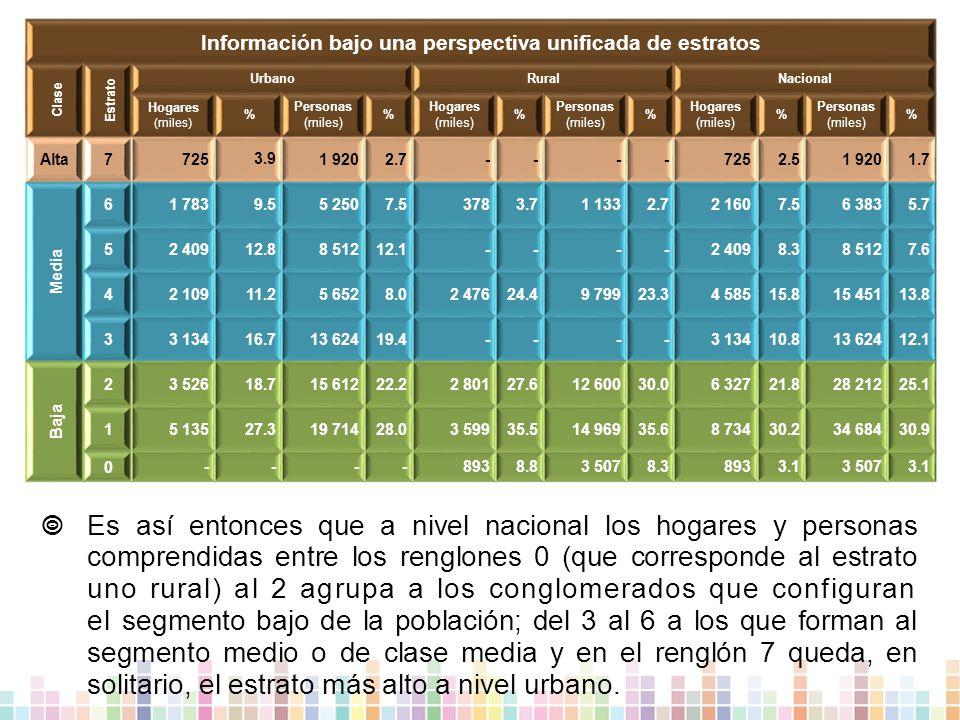 Información bajo una perspectiva unificada de estratos Clase Estrato UrbanoRuralNacional Hogares (miles) % Personas (miles) % Hogares (miles) % Personas (miles) % Hogares (miles) % Personas (miles) % Alta7 725 3.9 1 9202.7----7252.51 9201.7 Media 6 1 7839.55 2507.53783.71 1332.72 1607.56 3835.7 5 2 40912.88 51212.1----2 4098.38 5127.6 4 2 10911.25 6528.02 47624.49 79923.34 58515.815 45113.8 3 3 13416.713 62419.4----3 13410.813 62412.1 Baja 2 3 52618.715 61222.22 80127.612 60030.06 32721.828 21225.1 1 5 13527.319 71428.03 59935.514 96935.68 73430.234 68430.9 0 ----8938.83 5078.38933.13 5073.1  Es así entonces que a nivel nacional los hogares y personas comprendidas entre los renglones 0 (que corresponde al estrato uno rural) al 2 agrupa a los conglomerados que configuran el segmento bajo de la población; del 3 al 6 a los que forman al segmento medio o de clase media y en el renglón 7 queda, en solitario, el estrato más alto a nivel urbano.