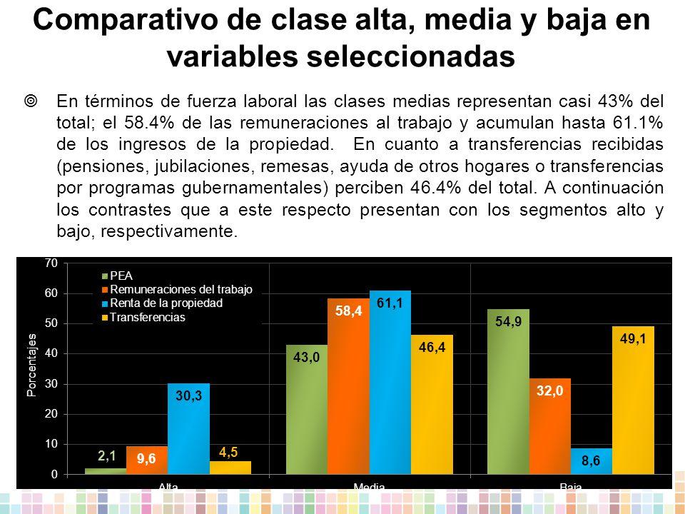 Comparativo de clase alta, media y baja en variables seleccionadas  En términos de fuerza laboral las clases medias representan casi 43% del total; el 58.4% de las remuneraciones al trabajo y acumulan hasta 61.1% de los ingresos de la propiedad.