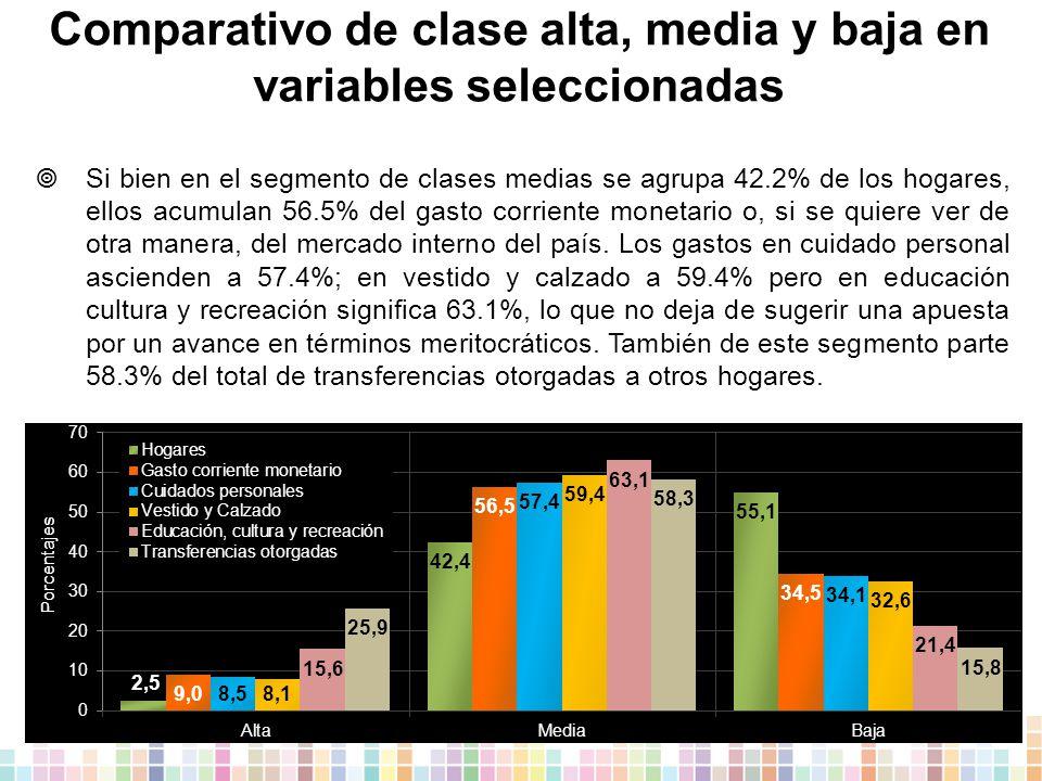 Comparativo de clase alta, media y baja en variables seleccionadas  Si bien en el segmento de clases medias se agrupa 42.2% de los hogares, ellos acumulan 56.5% del gasto corriente monetario o, si se quiere ver de otra manera, del mercado interno del país.