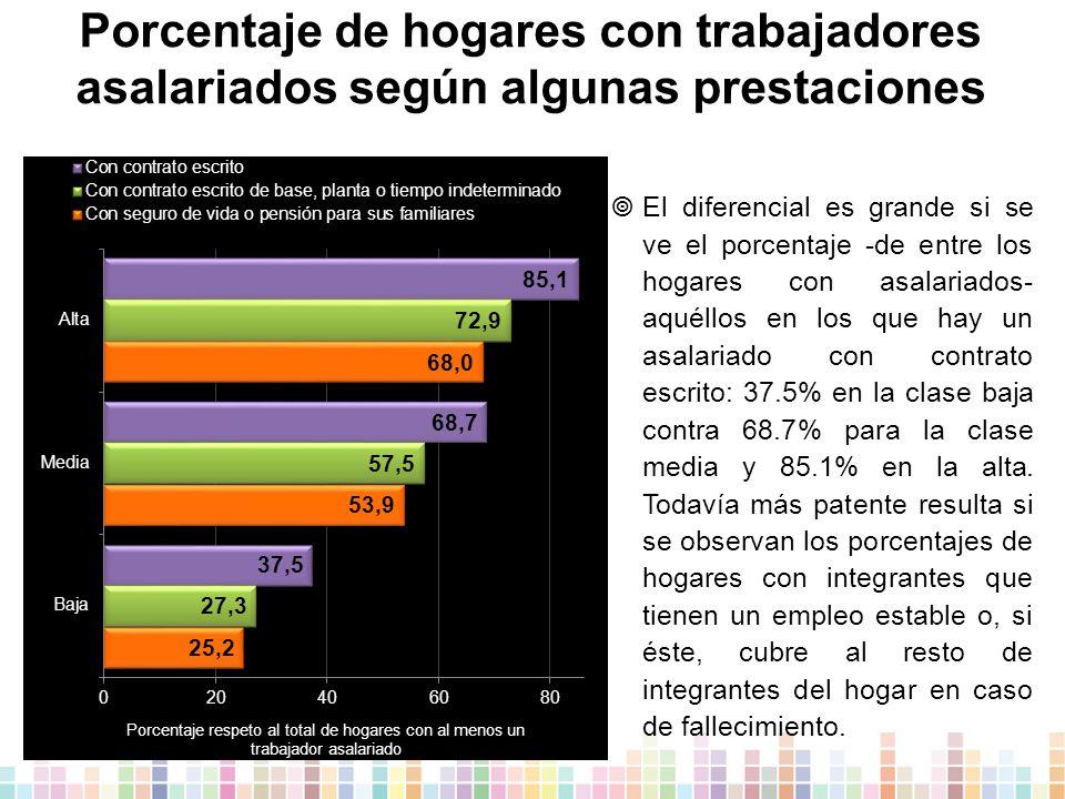 Porcentaje de hogares con trabajadores asalariados según algunas prestaciones  El diferencial es grande si se ve el porcentaje -de entre los hogares con asalariados- aquéllos en los que hay un asalariado con contrato escrito: 37.5% en la clase baja contra 68.7% para la clase media y 85.1% en la alta.
