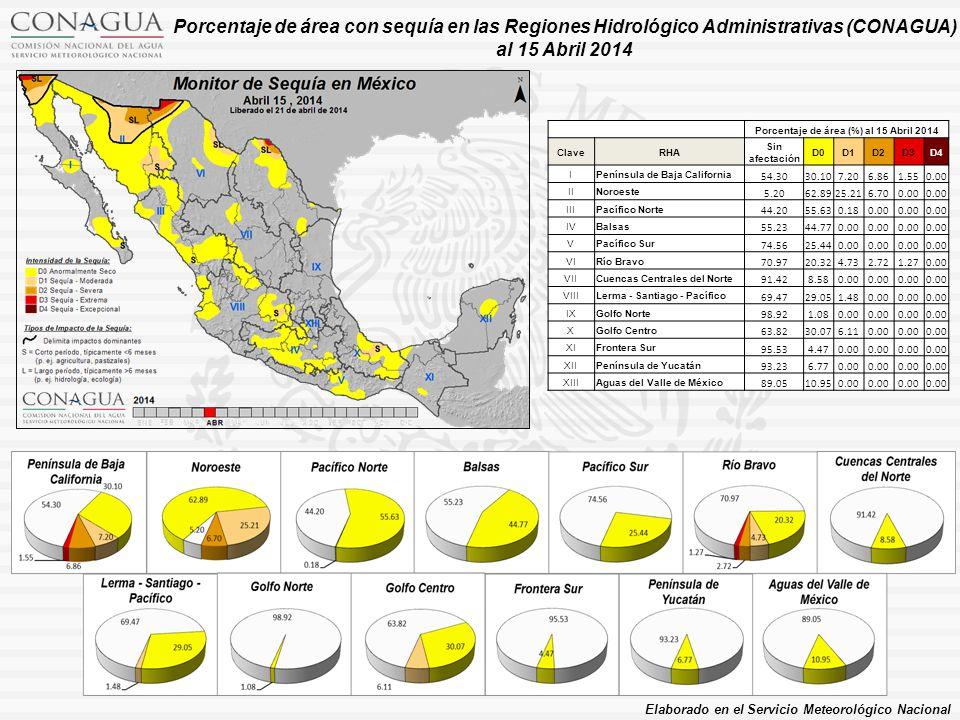 Porcentaje de área (%) al 15 Abril 2014 ClaveRHA Sin afectación D0D1D2D3D4 IPenínsula de Baja California 54.3030.107.206.861.550.00 IINoroeste 5.2062.8925.216.700.00 IIIPacífico Norte 44.2055.630.180.00 IVBalsas 55.2344.770.00 VPacífico Sur 74.5625.440.00 VIRío Bravo 70.9720.324.732.721.270.00 VIICuencas Centrales del Norte 91.428.580.00 VIIILerma - Santiago - Pacífico 69.4729.051.480.00 IXGolfo Norte 98.921.080.00 XGolfo Centro 63.8230.076.110.00 XIFrontera Sur 95.534.470.00 XIIPenínsula de Yucatán 93.236.770.00 XIIIAguas del Valle de México 89.0510.950.00 Porcentaje de área con sequía en las Regiones Hidrológico Administrativas (CONAGUA) al 15 Abril 2014 Elaborado en el Servicio Meteorológico Nacional