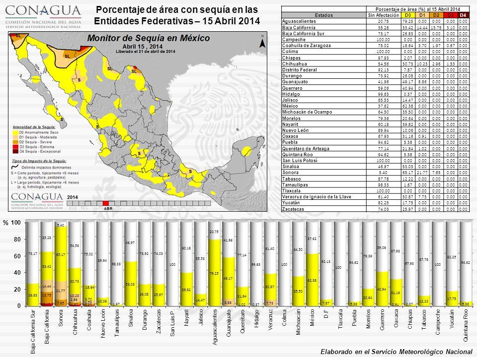 Porcentaje de área (%) al 15 Abril 2014 EstadosSin AfectaciónD0D1D2D3D4 Aguascalientes 20.7579.250.00 Baja California 35.2833.4214.4413.753.100.00 Baja California Sur 73.1726.830.00 Campeche 100.000.00 Coahuila de Zaragoza 75.0218.643.701.970.670.00 Colima 100.000.00 Chiapas 97.932.070.00 Chihuahua 54.5630.7310.232.961.530.00 Distrito Federal 92.137.870.00 Durango 73.9226.080.00 Guanajuato 41.9649.178.860.00 Guerrero 59.0640.940.00 Hidalgo 99.630.370.00 Jalisco 85.5314.470.00 México 37.6262.380.00 Michoacán de Ocampo 64.5035.500.00 Morelos 79.3620.640.00 Nayarit 60.1839.820.00 Nuevo León 89.9410.060.00 Oaxaca 67.9331.160.910.00 Puebla 94.625.380.00 Querétaro de Arteaga 77.1421.841.020.00 Quintana Roo 94.625.380.00 San Luis Potosí 100.000.00 Sinaloa 46.9753.030.00 Sonora 5.4065.1721.777.650.00 Tabasco 87.7812.220.00 Tamaulipas 98.331.670.00 Tlaxcala 100.000.00 Veracruz de Ignacio de la Llave 61.4030.877.730.00 Yucatán 82.2517.750.00 Zacatecas 74.0325.970.00 Porcentaje de área con sequía en las Entidades Federativas – 15 Abril 2014