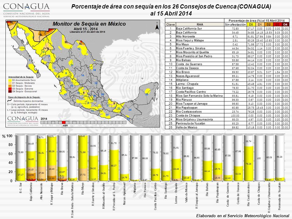 Porcentaje de área (%) al 15 Abril 2014 ClaveRHASin afectaciónD0D1D2D3D4 1 Baja California Sur 72.8327.170.00 2 Baja California 34.4534.8514.1513.533.030.00 3 Alto Noroeste 6.7161.8127.643.840.00 4 Ríos Yaqui y Mátape 2.5163.2623.4010.830.00 5 Río Mayo 0.4271.8627.720.00 6 Ríos Fuerte y Sinaloa 44.5454.321.140.00 7 Ríos Mocorito al Quelite 65.1934.810.00 8 Ríos Presidio al San Pedro 31.7368.270.00 9 Río Balsas 55.8644.140.00 10 Costa de Guerrero 87.5812.420.00 11 Costa de Oaxaca 67.9632.040.00 12 Río Bravo 69.5020.875.013.071.540.00 13 Nazas-Aguanaval 85.2114.790.00 14 Altiplano 97.862.140.00 15 Lerma - Chapala 51.6143.484.910.00 16 Río Santiago 78.3021.700.00 17 Costa Pacífico Centro 73.2226.780.00 18 Ríos San Fernando-Soto la Marina 93.816.190.00 19 Río Pánuco 99.330.670.00 20 Ríos Tuxpan al Jamapa 96.903.100.00 21 Río Papaloapan 60.8525.7313.430.00 22 Río Coatzacoalcos 23.7476.260.00 23 Costa de Chiapas 100.000.00 24 Ríos Grijalva y Usumacinta 95.034.970.00 25 Península de Yucatán 93.236.770.00 26 Valle de México 89.8210.180.00 Porcentaje de área con sequía en los 26 Consejos de Cuenca (CONAGUA) al 15 Abril 2014 Elaborado en el Servicio Meteorológico Nacional