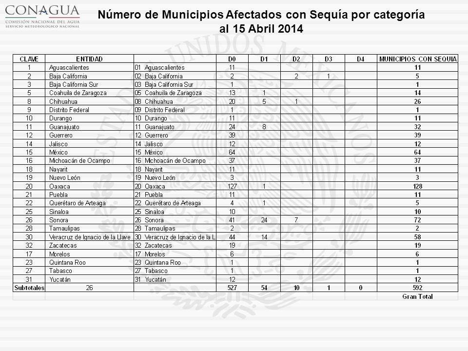 Número de Municipios Afectados con Sequía por categoría al 15 Abril 2014
