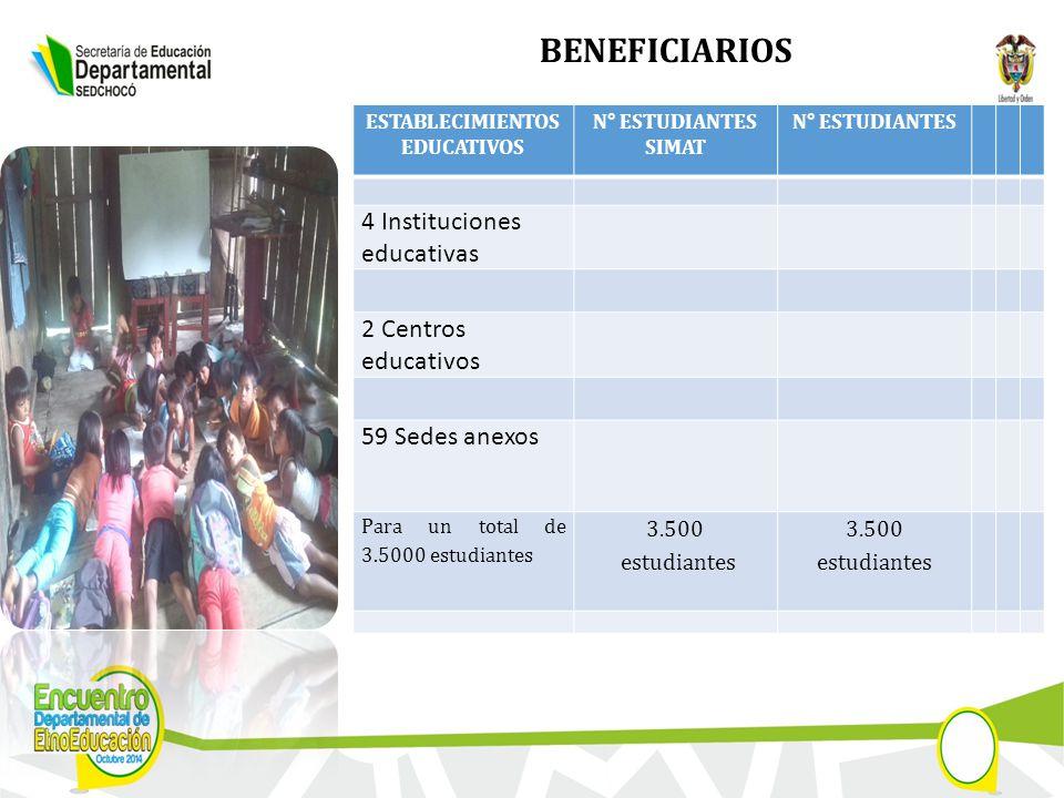 BENEFICIARIOS ESTABLECIMIENTOS EDUCATIVOS N° ESTUDIANTES SIMAT N° ESTUDIANTES 4 Instituciones educativas 2 Centros educativos 59 Sedes anexos Para un total de 3.5000 estudiantes 3.500 estudiantes 3.500 estudiantes