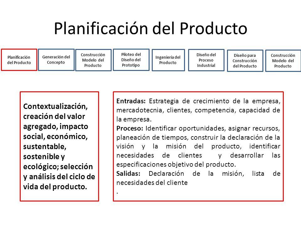 Planificación del Producto Generación del Concepto Construcción Modelo del Producto Ingeniería del Producto Diseño del Proceso Industrial Diseño para Construcción del Producto Piloteo del Diseño del Prototipo Construcción Modelo del Producto Contextualización, creación del valor agregado, impacto social, económico, sustentable, sostenible y ecológico; selección y análisis del ciclo de vida del producto.