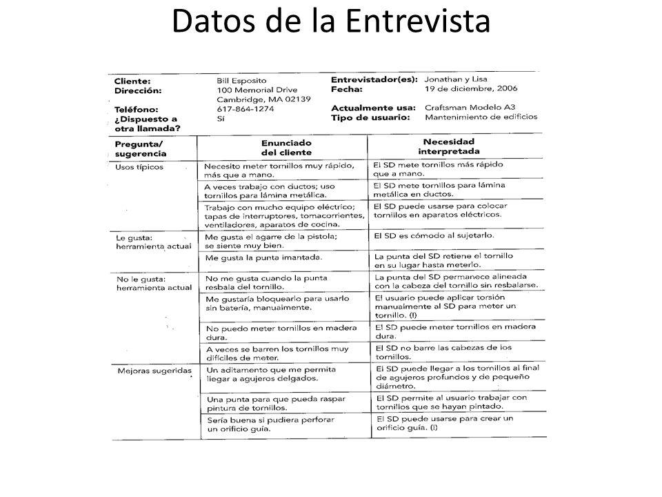 Datos de la Entrevista
