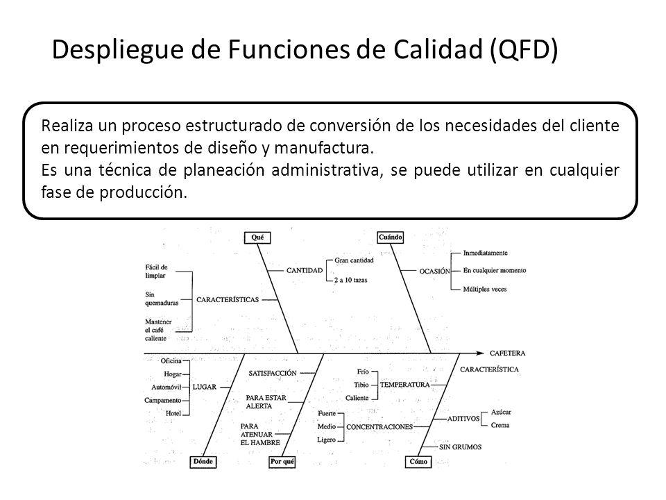 Despliegue de Funciones de Calidad (QFD) Realiza un proceso estructurado de conversión de los necesidades del cliente en requerimientos de diseño y manufactura.
