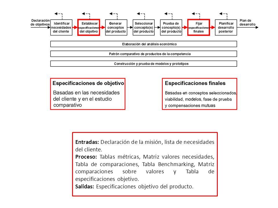 Entradas: Declaración de la misión, lista de necesidades del cliente.