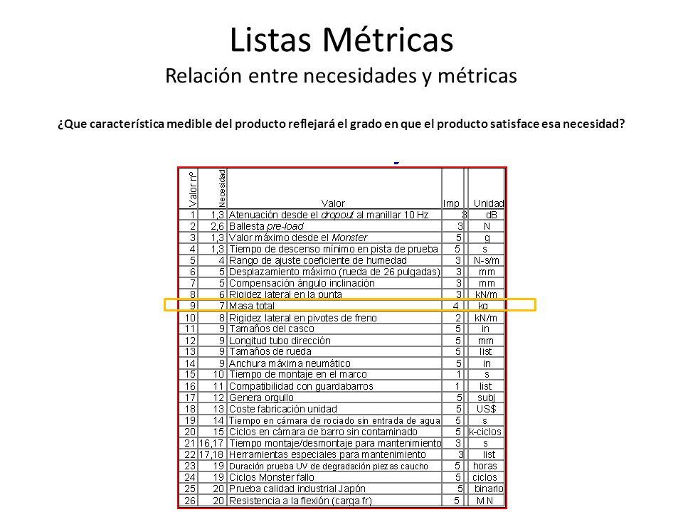 Listas Métricas Relación entre necesidades y métricas ¿Que característica medible del producto reflejará el grado en que el producto satisface esa necesidad