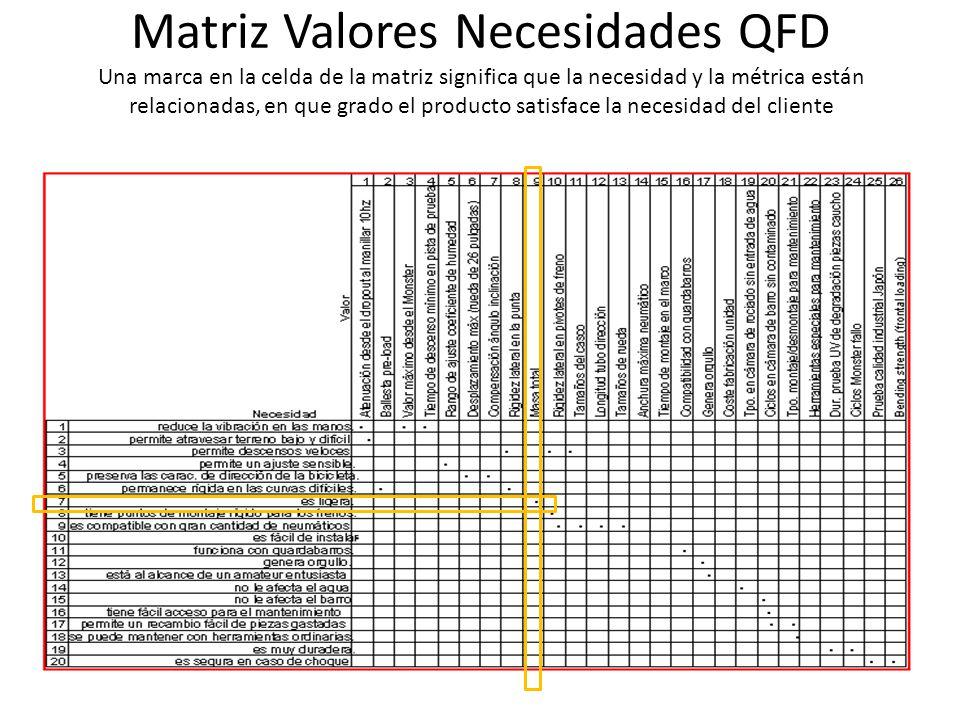 Matriz Valores Necesidades QFD Una marca en la celda de la matriz significa que la necesidad y la métrica están relacionadas, en que grado el producto satisface la necesidad del cliente