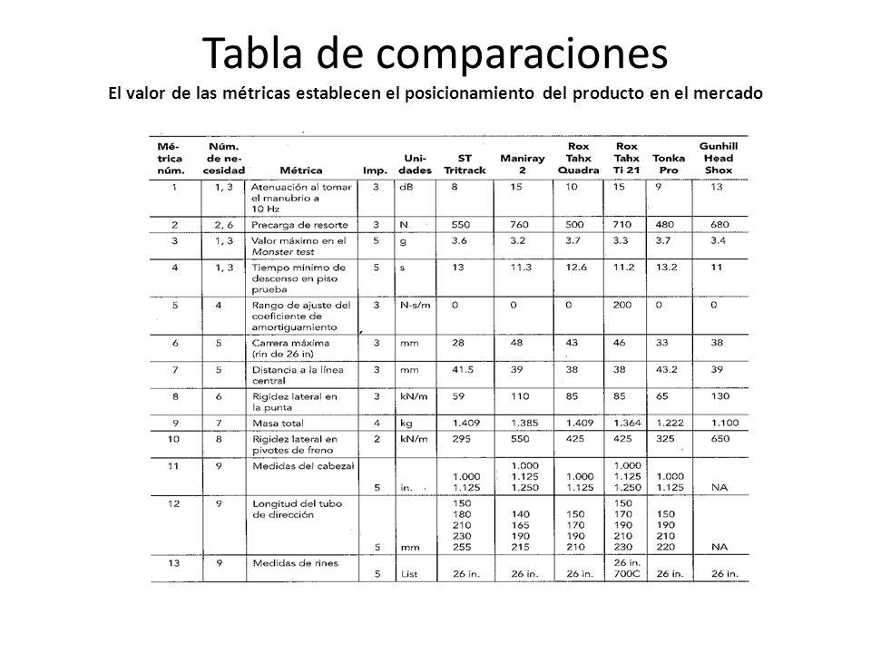 Tabla de comparaciones El valor de las métricas establecen el posicionamiento del producto en el mercado
