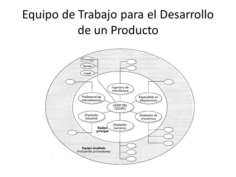 Equipo de Trabajo para el Desarrollo de un Producto