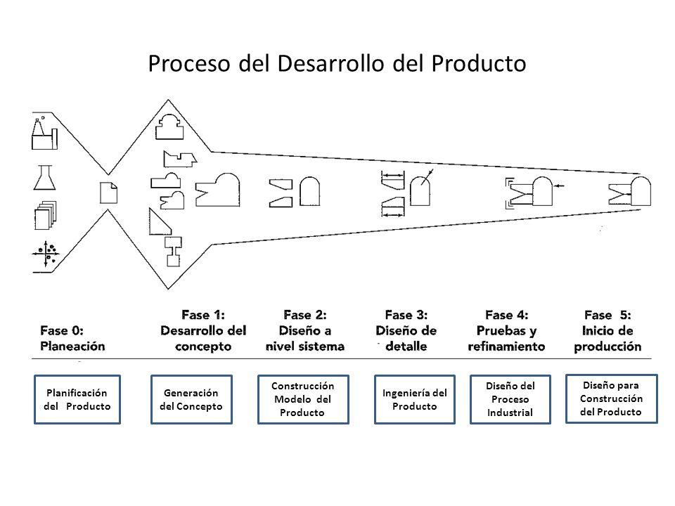 Proceso del Desarrollo del Producto Planificación del Producto Generación del Concepto Construcción Modelo del Producto Ingeniería del Producto Diseño del Proceso Industrial Diseño para Construcción del Producto