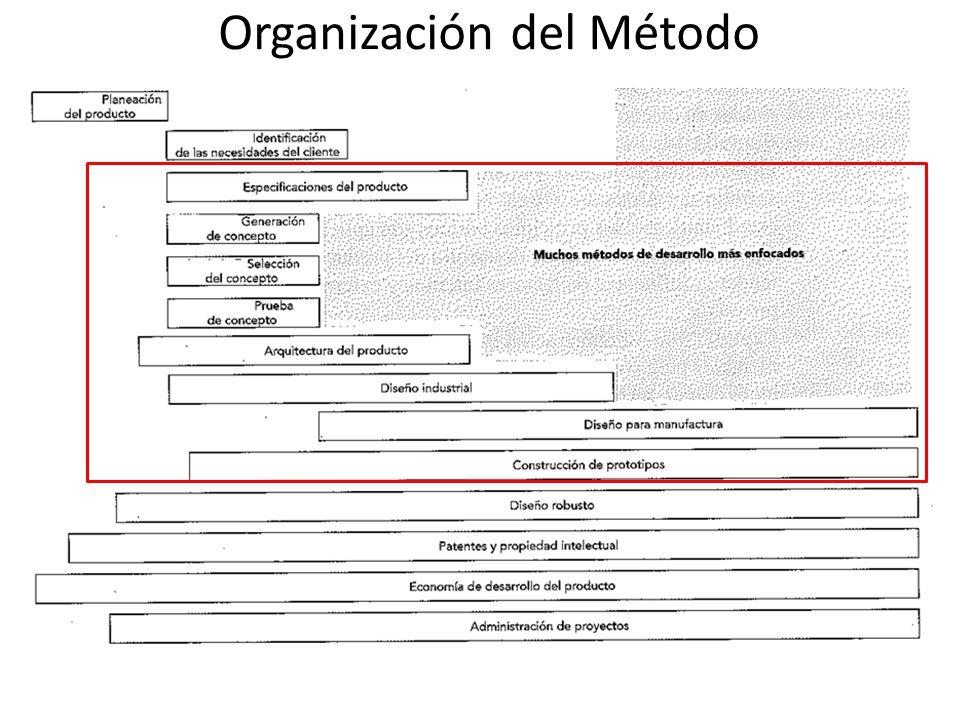 Organización del Método