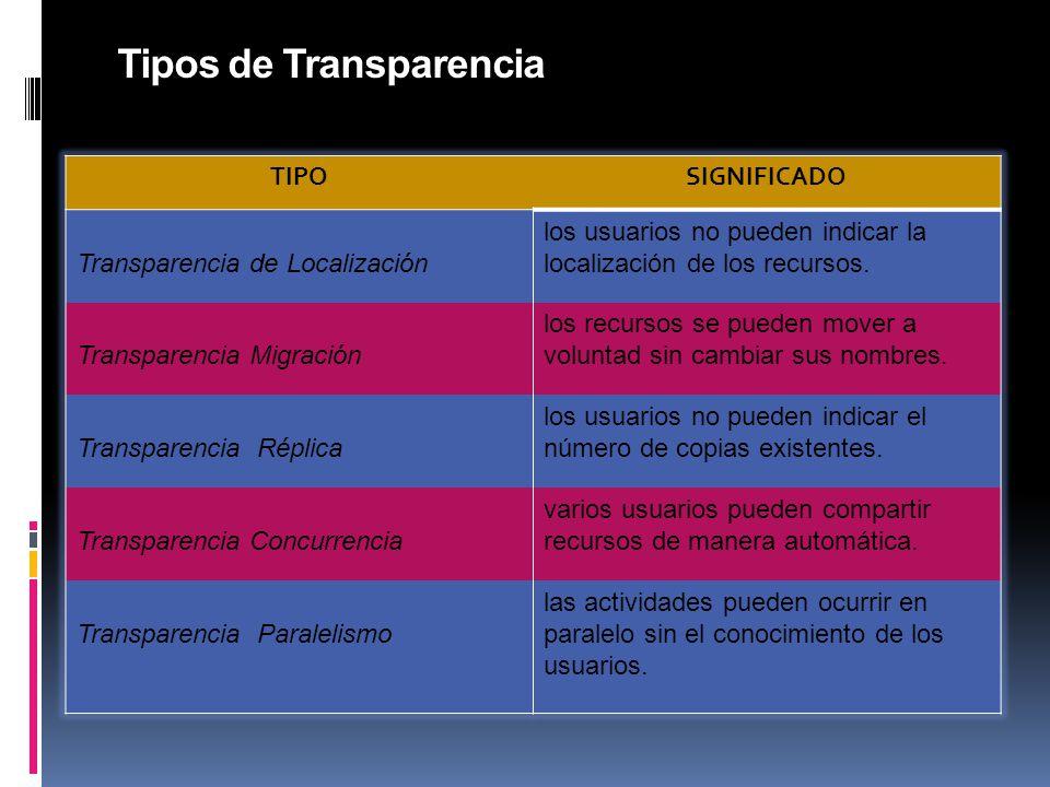 Tipos de Transparencia TIPOSIGNIFICADO Transparencia de Localización los usuarios no pueden indicar la localización de los recursos.