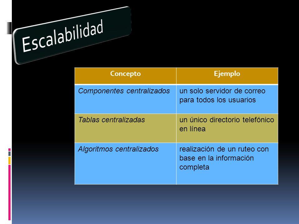 ConceptoEjemplo Componentes centralizadosun solo servidor de correo para todos los usuarios Tablas centralizadasun único directorio telefónico en línea Algoritmos centralizadosrealización de un ruteo con base en la información completa