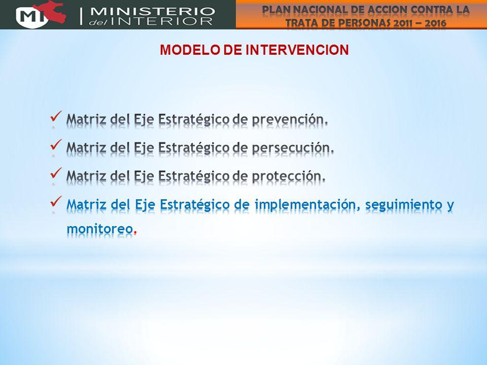MODELO DE INTERVENCION