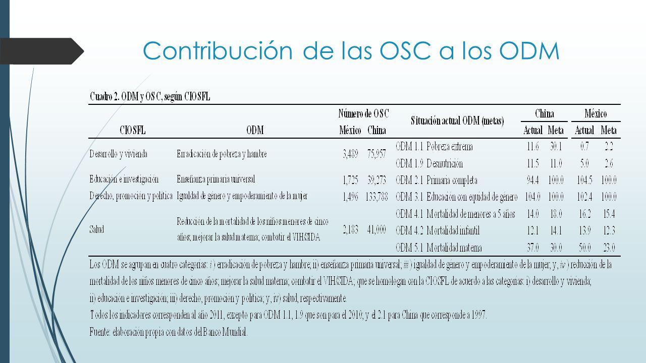 Contribución de las OSC a los ODM