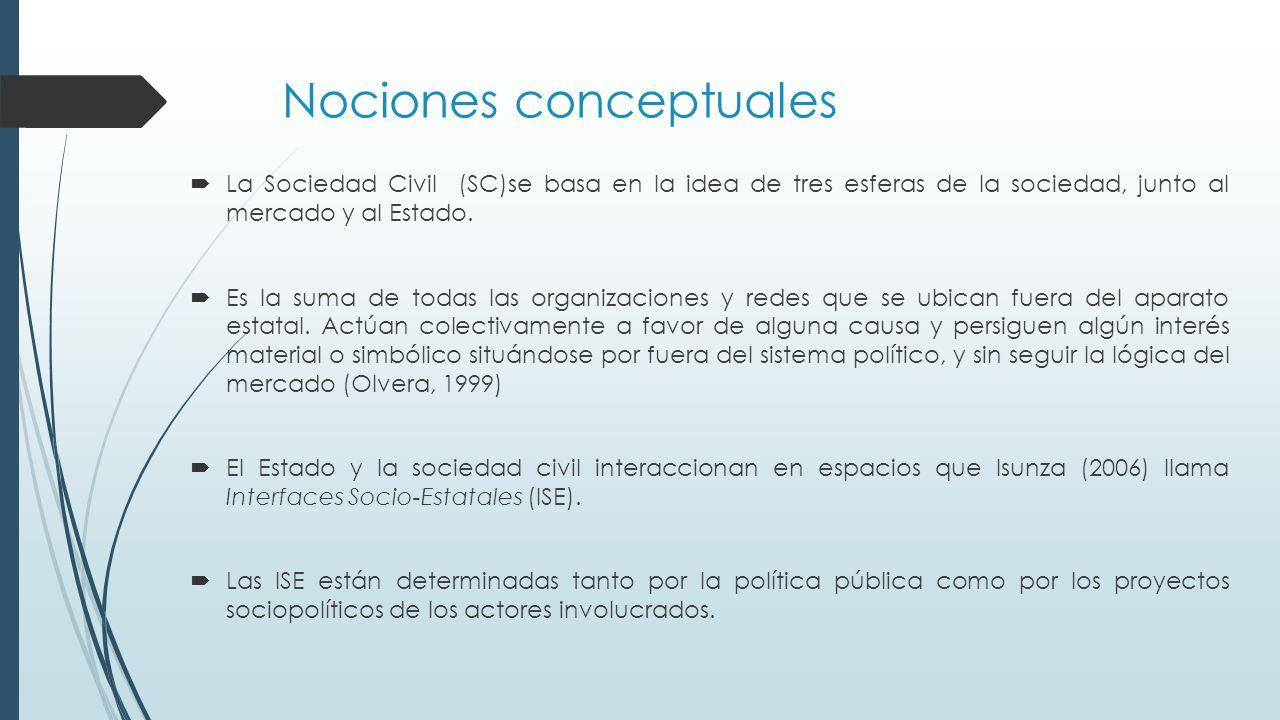 Nociones conceptuales  La Sociedad Civil (SC)se basa en la idea de tres esferas de la sociedad, junto al mercado y al Estado.