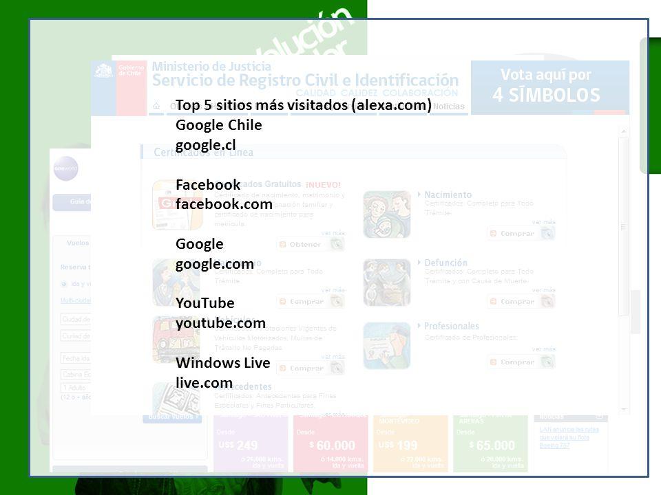 Top 5 sitios más visitados (alexa.com) Google Chile google.cl Facebook facebook.com Google google.com YouTube youtube.com Windows Live live.com