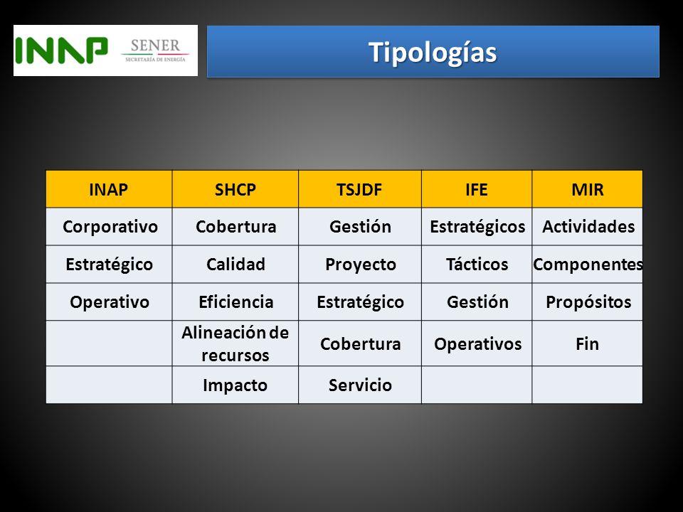Tipología ¿Básica