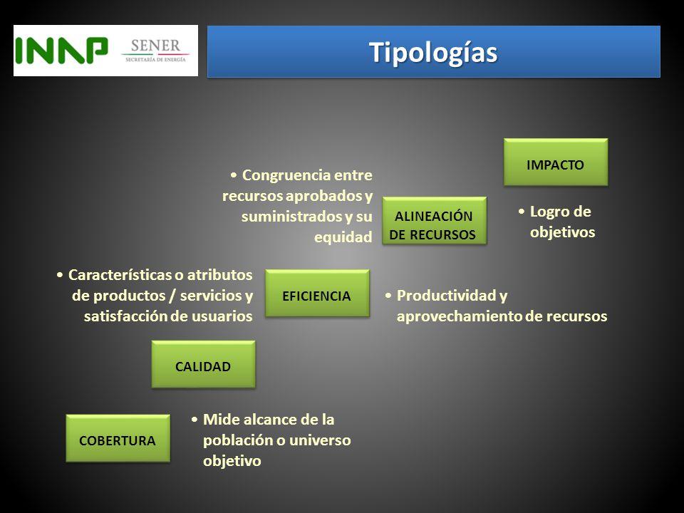 TipologíasTipologías INAPSHCPTSJDFIFEMIR CorporativoCoberturaGestiónEstratégicosActividades EstratégicoCalidadProyectoTácticosComponentes OperativoEficienciaEstratégicoGestiónPropósitos Alineación de recursos CoberturaOperativosFin ImpactoServicio