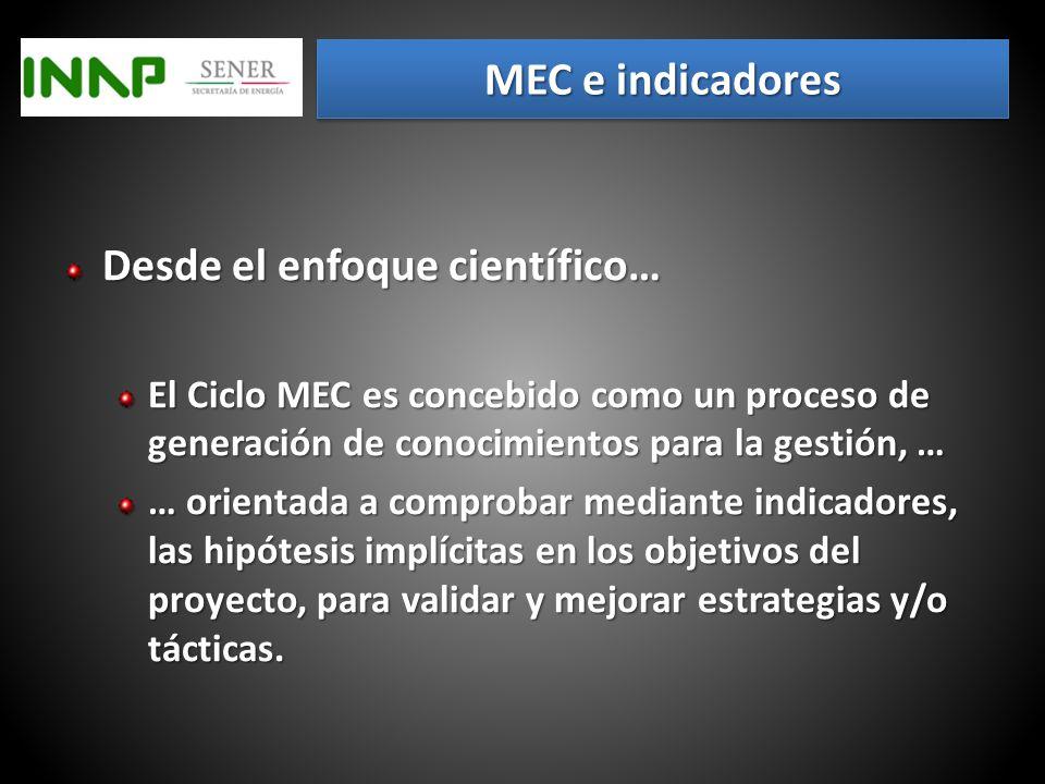 Realimentación = Ciclo MEC