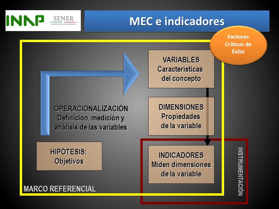 MEC e indicadores Desde el enfoque científico… El Ciclo MEC es concebido como un proceso de generación de conocimientos para la gestión, … … orientada a comprobar mediante indicadores, las hipótesis implícitas en los objetivos del proyecto, para validar y mejorar estrategias y/o tácticas.