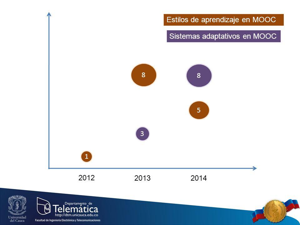 2012 2013 2014 1 8 5 Estilos de aprendizaje en MOOC 3 8 Sistemas adaptativos en MOOC