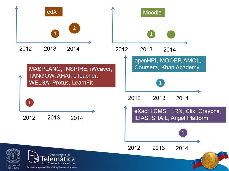 2012 2013 2014 1 edX 2 2012 2013 2014 eXact LCMS,.LRN, Clix, Crayons, ILIAS, SHAIL, Angel Platform 1 2012 2013 2014 openHPI, MOOEP, AMOL, Coursera, Khan Academy 1 2012 2013 2014 1 Moodle 1 2012 2013 2014 MASPLANG, INSPIRE, iWeaver, TANGOW, AHA!, eTeacher, WELSA, Protus, LearnFit 1