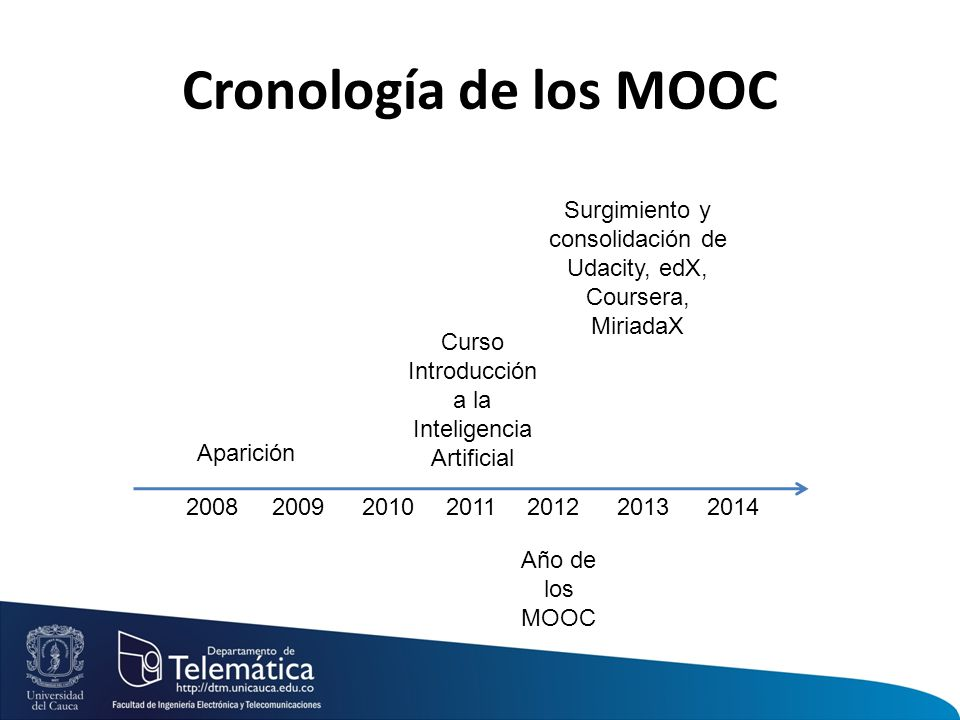 2008 2009 20102011201220132014 Cronología de los MOOC Aparición Curso Introducción a la Inteligencia Artificial Año de los MOOC Surgimiento y consolidación de Udacity, edX, Coursera, MiriadaX