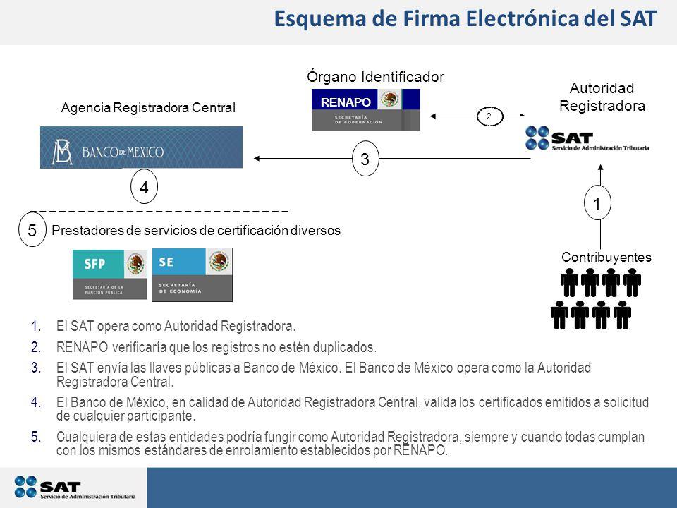 1.El SAT opera como Autoridad Registradora.