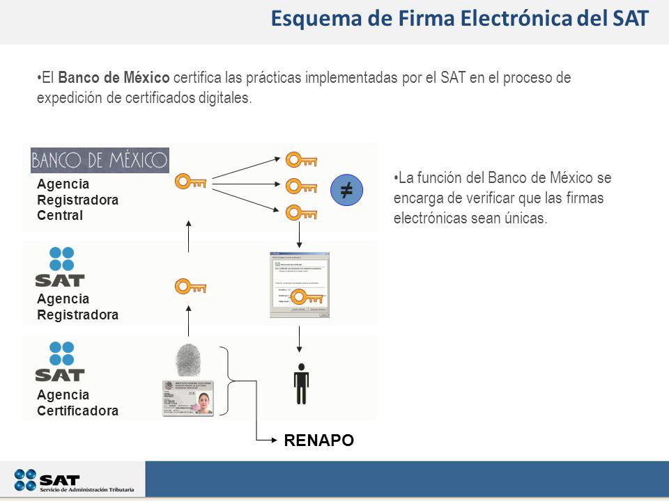 Agencia Certificadora Agencia Registradora Agencia Registradora Central La función del Banco de México se encarga de verificar que las firmas electrónicas sean únicas.