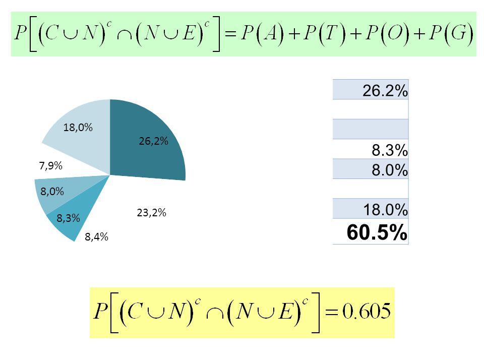 26.2% 8.3% 8.0% 18.0% 60.5%