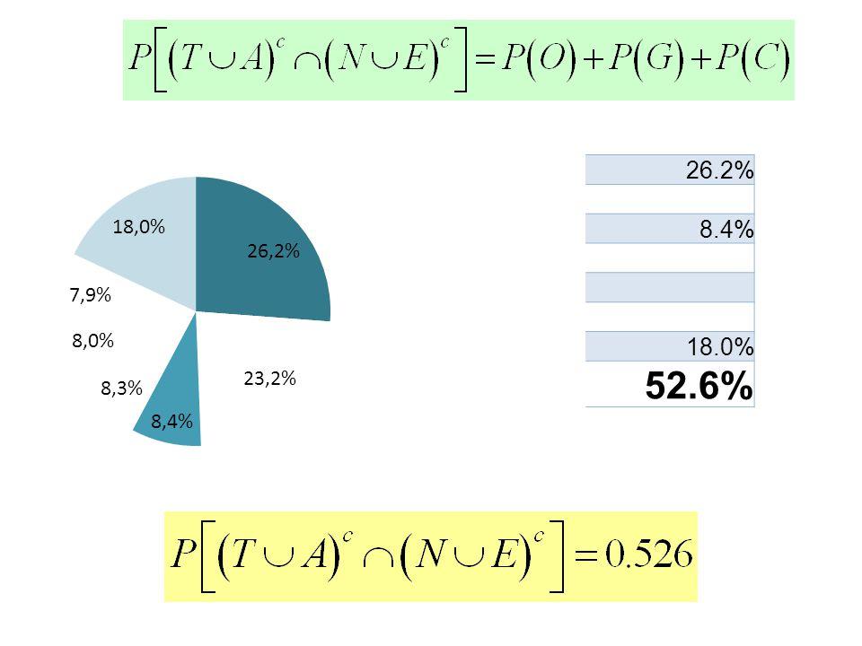 26.2% 8.4% 18.0% 52.6%