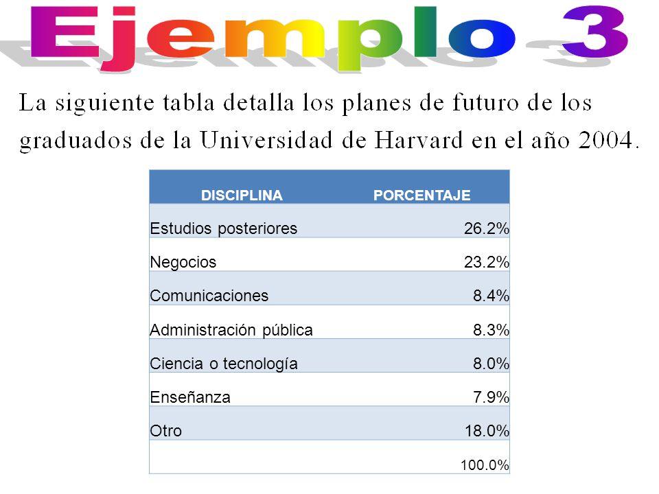 DISCIPLINAPORCENTAJE Estudios posteriores26.2% Negocios23.2% Comunicaciones8.4% Administración pública8.3% Ciencia o tecnología8.0% Enseñanza7.9% Otro18.0% 100.0%