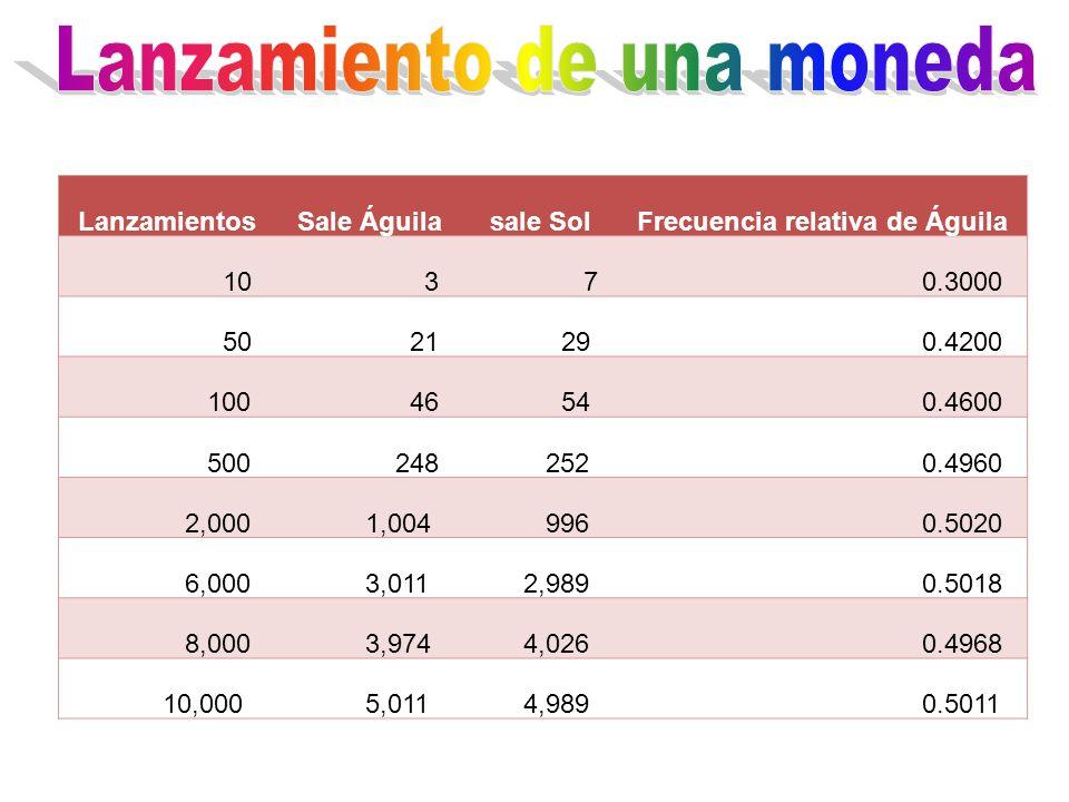 LanzamientosSale Águilasale SolFrecuencia relativa de Águila 10 3 7 0.3000 50 21 29 0.4200 100 46 54 0.4600 500 248 252 0.4960 2,000 1,004 996 0.5020 6,000 3,011 2,989 0.5018 8,000 3,974 4,026 0.4968 10,000 5,011 4,989 0.5011