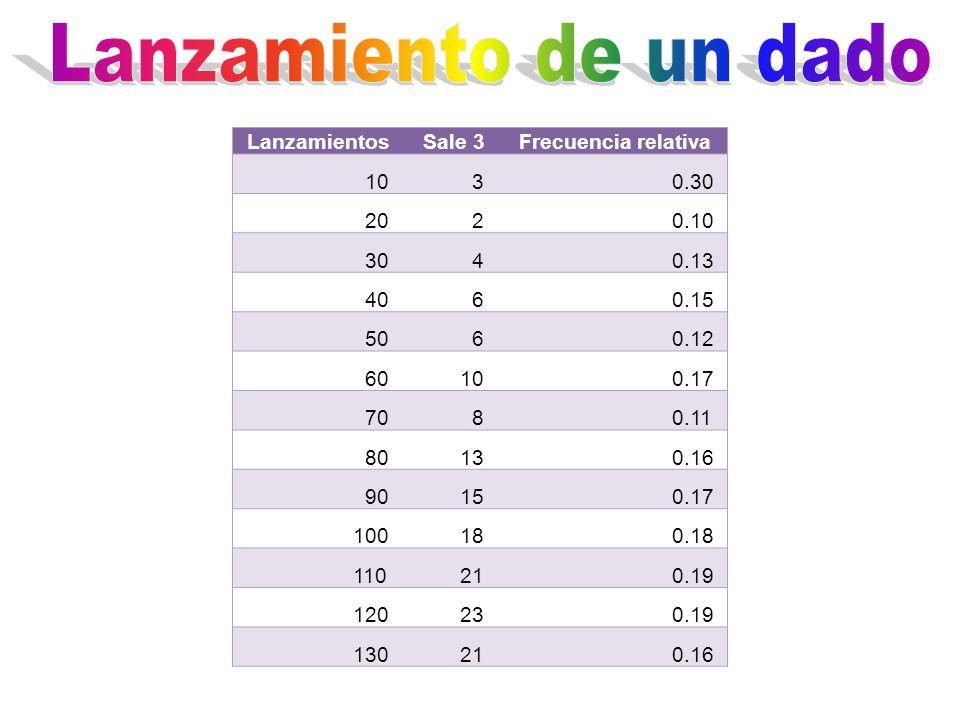 LanzamientosSale 3Frecuencia relativa 10 3 0.30 20 2 0.10 30 4 0.13 40 6 0.15 50 6 0.12 60 10 0.17 70 8 0.11 80 13 0.16 90 15 0.17 100 18 0.18 110 21 0.19 120 23 0.19 130 21 0.16