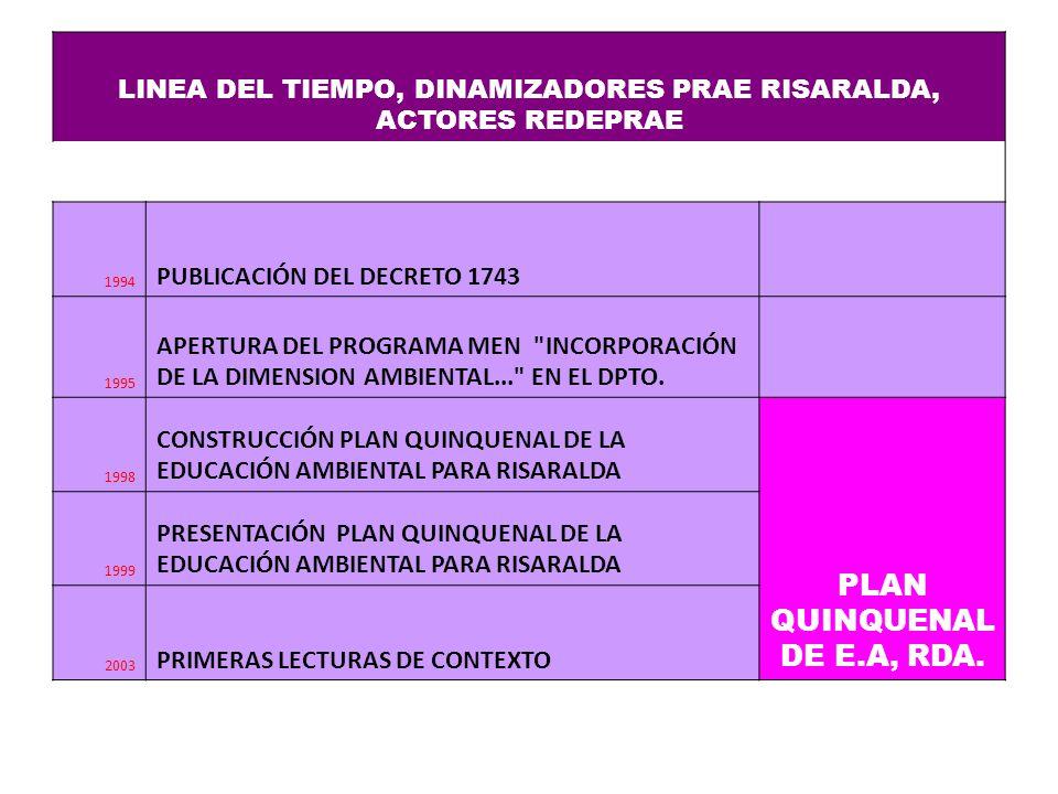 LINEA DEL TIEMPO, DINAMIZADORES PRAE RISARALDA, ACTORES REDEPRAE 1994 PUBLICACIÓN DEL DECRETO 1743 1995 APERTURA DEL PROGRAMA MEN INCORPORACIÓN DE LA DIMENSION AMBIENTAL... EN EL DPTO.