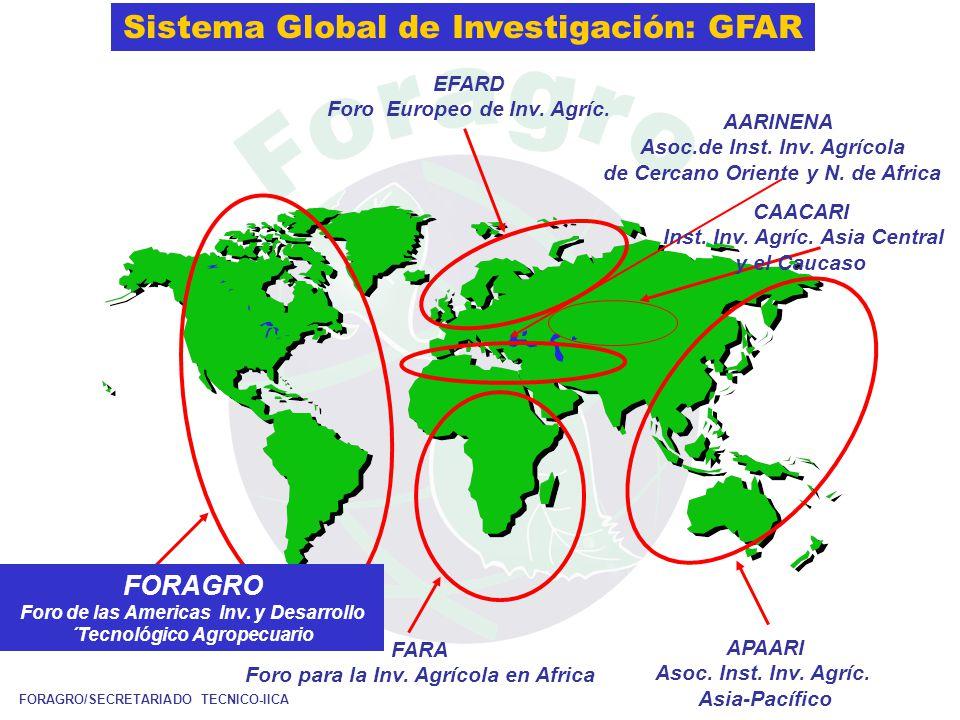 FORAGRO Foro de las Americas Inv. y Desarrollo ´Tecnológico Agropecuario FARA Foro para la Inv.