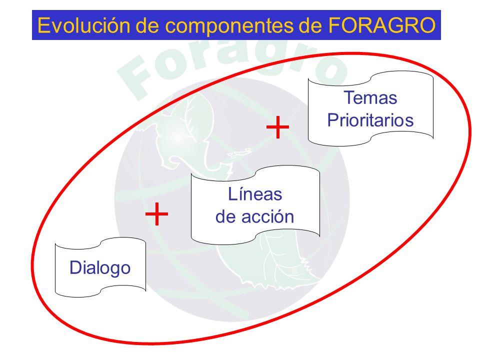 Dialogo Líneas de acción Temas Prioritarios Evolución de componentes de FORAGRO 1 2 3