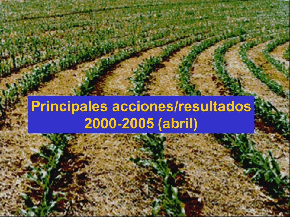 Principales acciones/resultados 2000-2005 (abril)