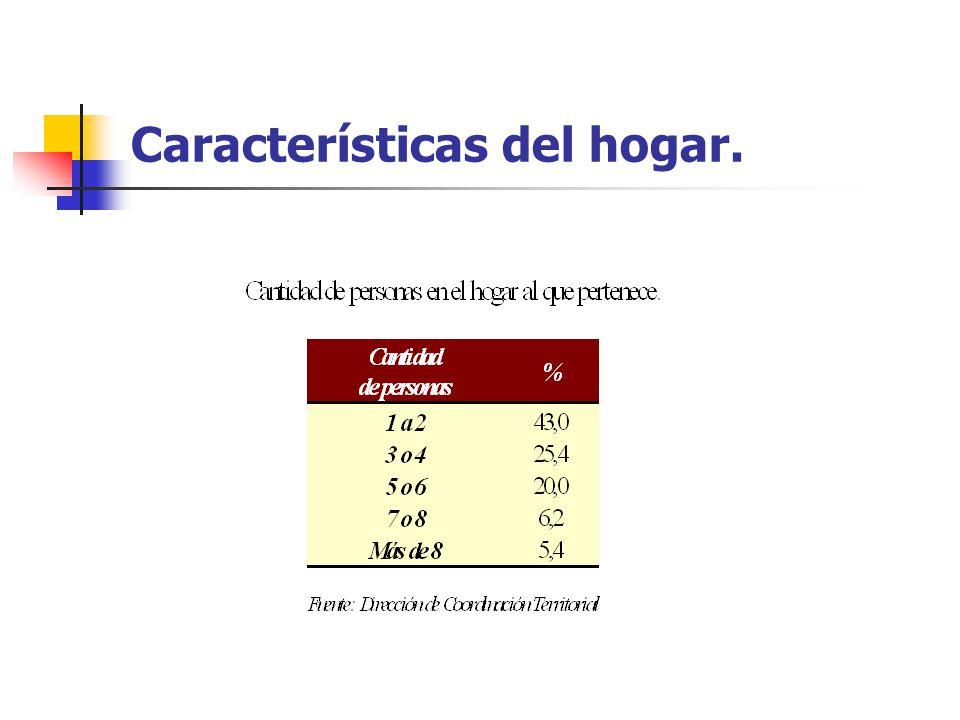 Características del hogar.