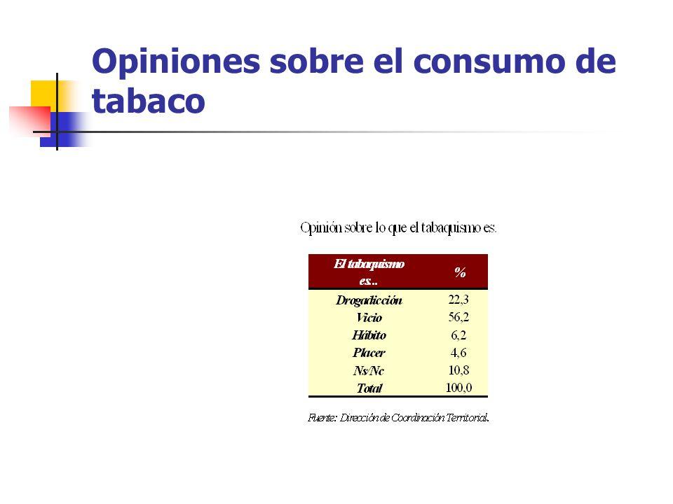 Opiniones sobre el consumo de tabaco