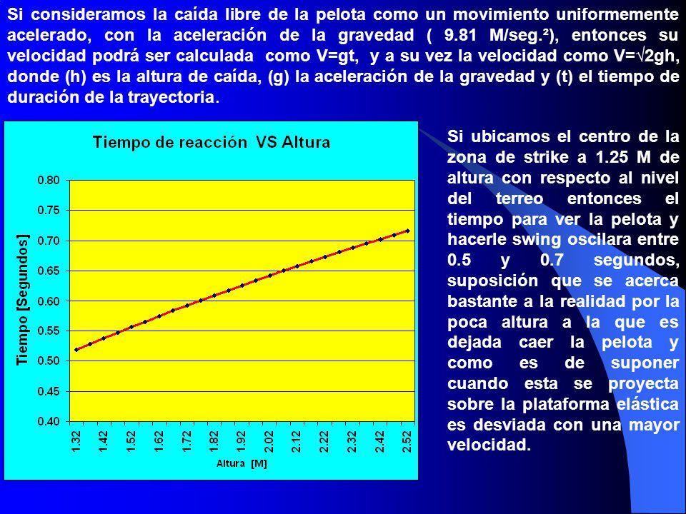 Si consideramos la caída libre de la pelota como un movimiento uniformemente acelerado, con la aceleración de la gravedad ( 9.81 M/seg.²), entonces su velocidad podrá ser calculada como V=gt, y a su vez la velocidad como V=√2gh, donde (h) es la altura de caída, (g) la aceleración de la gravedad y (t) el tiempo de duración de la trayectoria.