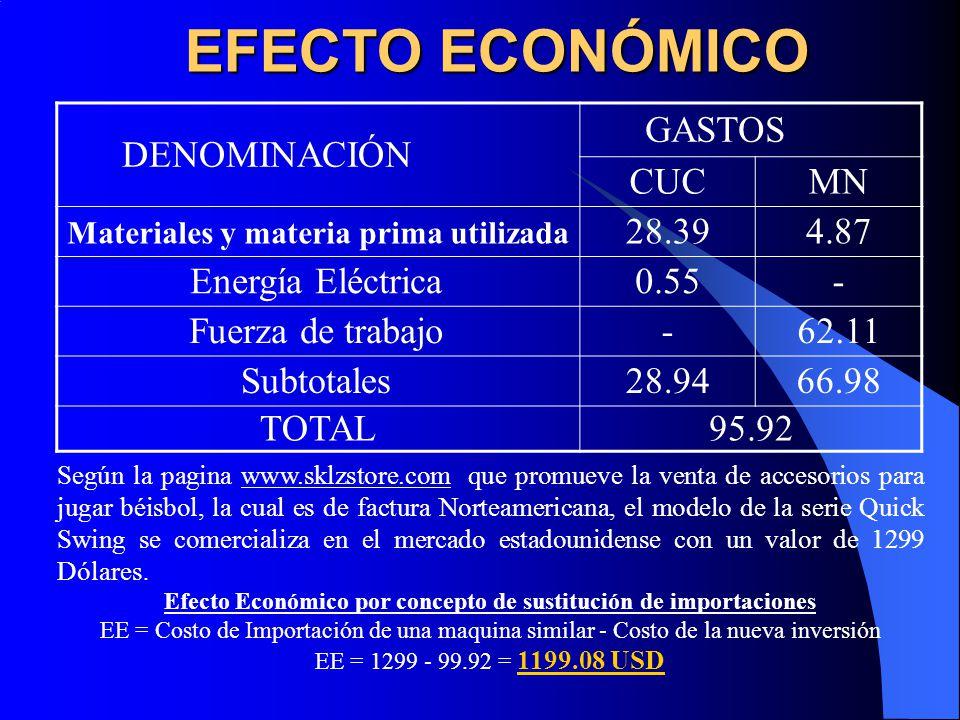 EFECTO ECONÓMICO DENOMINACIÓN GASTOS CUCMN Materiales y materia prima utilizada 28.394.87 Energía Eléctrica0.55- Fuerza de trabajo-62.11 Subtotales28.9466.98 TOTAL95.92 Según la pagina www.sklzstore.com que promueve la venta de accesorios para jugar béisbol, la cual es de factura Norteamericana, el modelo de la serie Quick Swing se comercializa en el mercado estadounidense con un valor de 1299 Dólares.