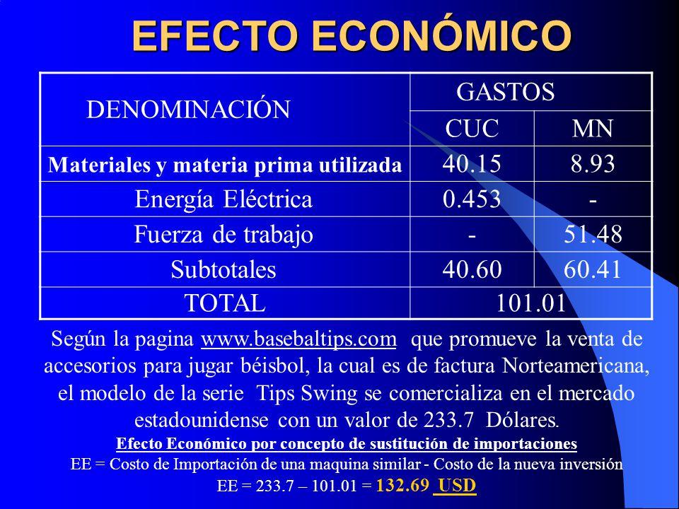 EFECTO ECONÓMICO DENOMINACIÓN GASTOS CUCMN Materiales y materia prima utilizada 40.158.93 Energía Eléctrica0.453- Fuerza de trabajo-51.48 Subtotales40.6060.41 TOTAL101.01 Según la pagina www.basebaltips.com que promueve la venta de accesorios para jugar béisbol, la cual es de factura Norteamericana, el modelo de la serie Tips Swing se comercializa en el mercado estadounidense con un valor de 233.7 Dólares.